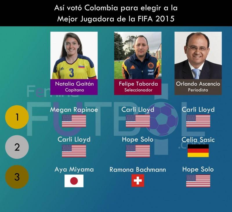 Así votó Colombia para elegir a la Mejor Jugadora de la FIFA 2015